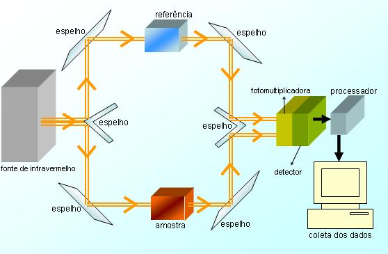 http://www.newcoates.com.br/img//Aparato_de_espectroscopia_IV.png